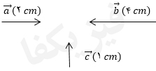 ph2 s1 2 baraiand 4 کمیت های برداری و برآیند بردارها 1