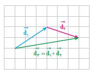 ph2 s1 2 bordar 1 کمیت های برداری و برآیند بردارها 1