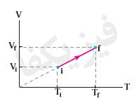 1 2 khas 13 فرآیند های خاص 1 (هم حجم،هم فشار)
