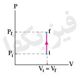 1 2 khas 6 فرآیند های خاص 1 (هم حجم،هم فشار)