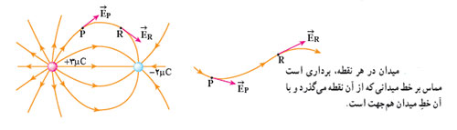 ph3 s2 2 meidan e5 میدان الکتریکی