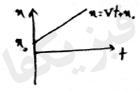 ph2 s2 3 yeknavakht 2 حرکت یکنواخت بر روی خط راست