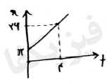 ph2 s2 3 yeknavakht 4 حرکت یکنواخت بر روی خط راست