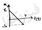ph2 s2 3 yeknavakht 6 حرکت یکنواخت بر روی خط راست
