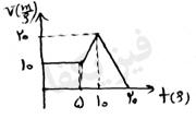 ph2 s2 4 shetab 2 حرکت با شتاب ثابت بر روی خط راست