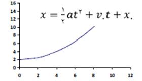 ph2 s2 5 nemodar 1 نمودار های حرکت با شتاب ثابت