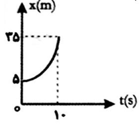 ph2 s2 5 nemodar 2 نمودار های حرکت با شتاب ثابت