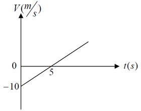 ph2 s2 5 nemodar 4 نمودار های حرکت با شتاب ثابت