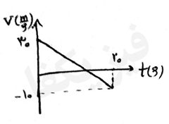 ph2 s2 5 nemodar 7 نمودار های حرکت با شتاب ثابت