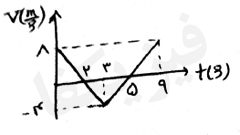 ph2 s2 5 nemodar 8 نمودار های حرکت با شتاب ثابت