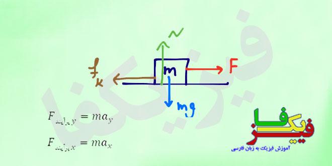 ph2 s3 dynamic 00 روش حل مسائل دینامیک با استفاده از قوانین حرکت نیوتون