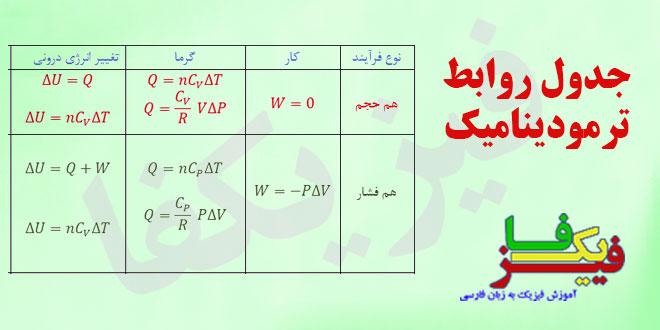 ph10 s1r termo masale janval 00 جدول روابط ترمودینامیک
