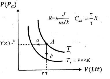 ph10 s1r termo masale janval 01 جدول روابط ترمودینامیک