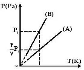 ph10 s1r termo masale janval 09 جدول روابط ترمودینامیک
