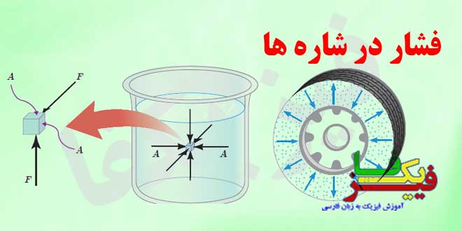 ph10 s3 mavad feshar share 00 فشار در شاره ها