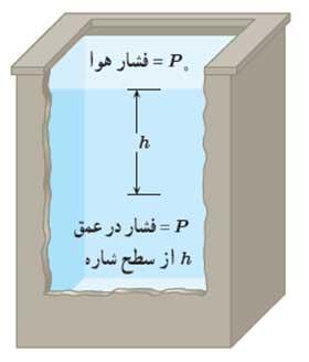 ph10 s3 mavad feshar share 07 فشار در شاره ها