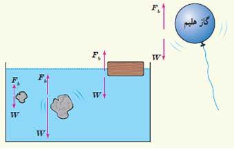 ph10 s3 arashmidos 05 اصل ارشمیدس و نیروی شناوری