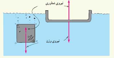 ph10 s3 arashmidos 07 اصل ارشمیدس و نیروی شناوری