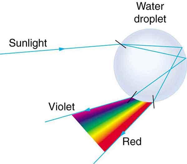 ph d rainbow curve 02 علت انحنای رنگین کمان