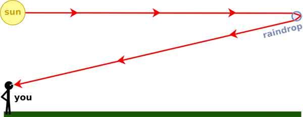 ph d rainbow curve 03 علت انحنای رنگین کمان
