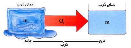 ph10 s4 feshar nakhalesi 02 تاثیر فشار و ناخالصی روی نقطه جوش، ذوب و انجماد