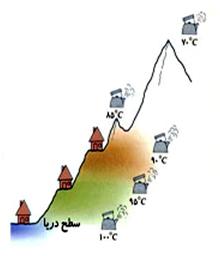 ph10 s4 feshar nakhalesi 03 تاثیر فشار و ناخالصی روی نقطه جوش، ذوب و انجماد