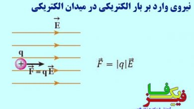 نیروی وارد بر بار الکتریکی در میدان الکتریکی