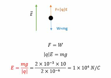 ph11 s1 Eq 04 نیروی وارد بر بار الکتریکی در میدان الکتریکی