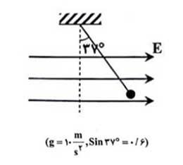 ph11 s1 Eq 06 نیروی وارد بر بار الکتریکی در میدان الکتریکی