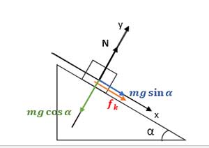 ph4 s2 dynamic shibdar 07 بررسی حرکت جسم روی سطح شیبدار