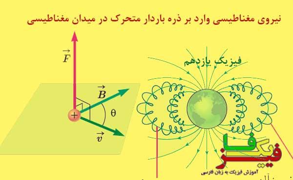 ph11 s3 force magnetic 00 نیروی مغناطیسی وارد بر ذره باردار متحرک در میدان مغناطیسی