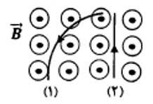 ph11 s3 force magnetic 070 نیروی مغناطیسی وارد بر ذره باردار متحرک در میدان مغناطیسی