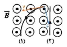 ph11 s3 force magnetic 080 نیروی مغناطیسی وارد بر ذره باردار متحرک در میدان مغناطیسی
