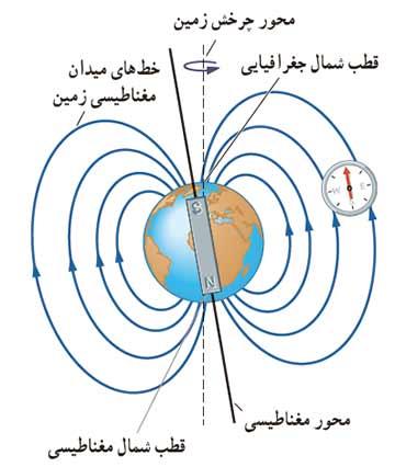 ph11 s3 magnetic 06 میدان مغناطیسی