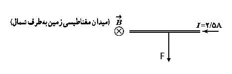 ph11 s3 electromagnetic force wire 04 نیروی مغناطیسی وارد بر سیم حامل جریان در میدان مغناطیسی