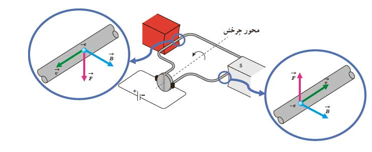 ph11 s3 electromagnetic force wire 09 نیروی مغناطیسی وارد بر سیم حامل جریان در میدان مغناطیسی
