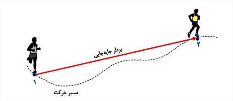 ph12 s01 jabejaei 01 مسافت و جابه جایی چه کمیت هایی در حرکت شناسی هستند؟