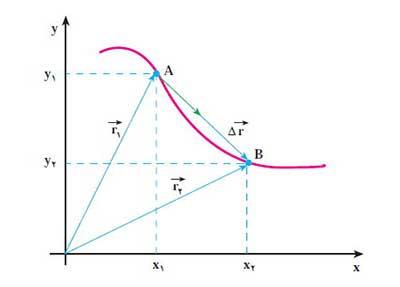 ph12 s01 jabejaei 03 مسافت و جابه جایی چه کمیت هایی در حرکت شناسی هستند؟