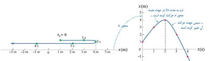 ph12 s01 jabejaei 11 مسافت و جابه جایی چه کمیت هایی در حرکت شناسی هستند؟