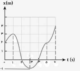 ph12 s01 jabejaei 12 مسافت و جابه جایی چه کمیت هایی در حرکت شناسی هستند؟