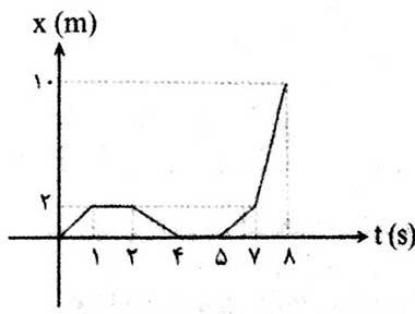 ph12 s01 jabejaei 15 مسافت و جابه جایی چه کمیت هایی در حرکت شناسی هستند؟