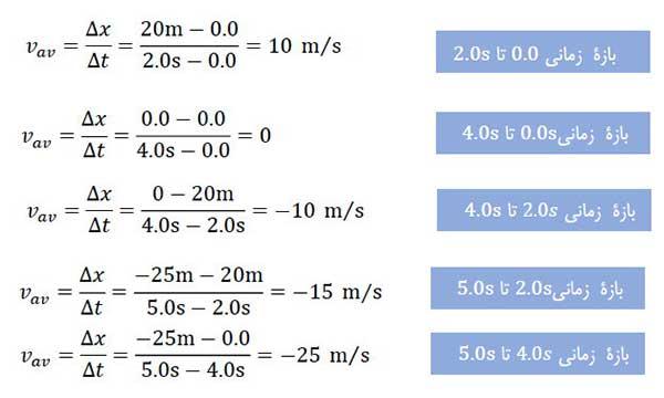 ph12 s1 harkat velocity 06 تندی متوسط و سرعت متوسط