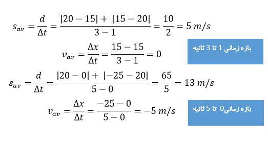 ph12 s1 harkat velocity 07 تندی متوسط و سرعت متوسط