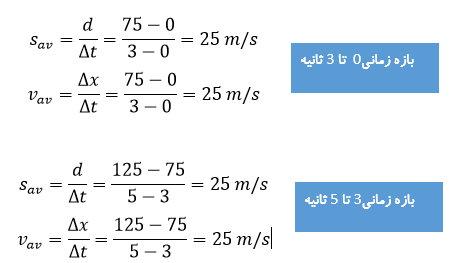 ph12 s1 harkat velocity 09 تندی متوسط و سرعت متوسط