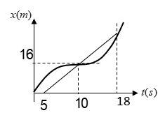 ph12 s1 harkat velocity 13 تندی متوسط و سرعت متوسط