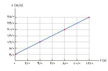 ph12 s1 harkat shetab 11 شتاب متوسط و شتاب لحظه ای