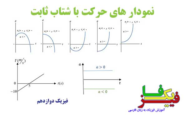 ph12 s1 nemodarshetabsabet 00 نمودار های حرکت با شتاب ثابت