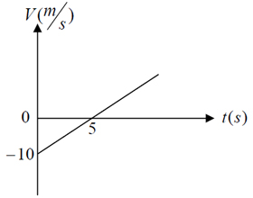 ph12 s1 nemodarshetabsabet 06 نمودار های حرکت با شتاب ثابت