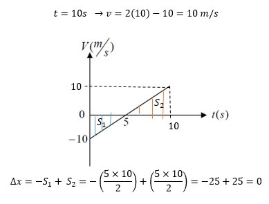 ph12 s1 nemodarshetabsabet 10 نمودار های حرکت با شتاب ثابت