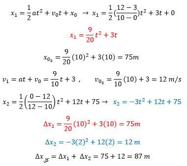 ph12 s1 nemodarshetabsabet 14 نمودار های حرکت با شتاب ثابت